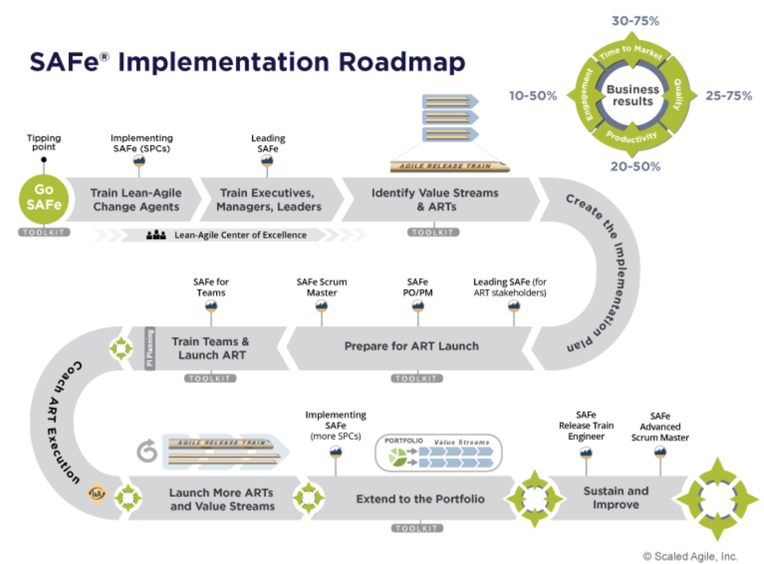 SAFe-implementatie-roadmap.png